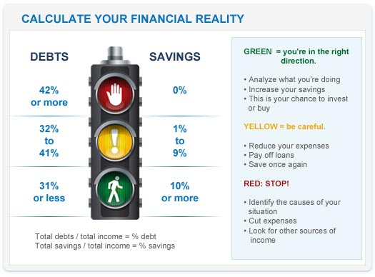calculate your financial reality